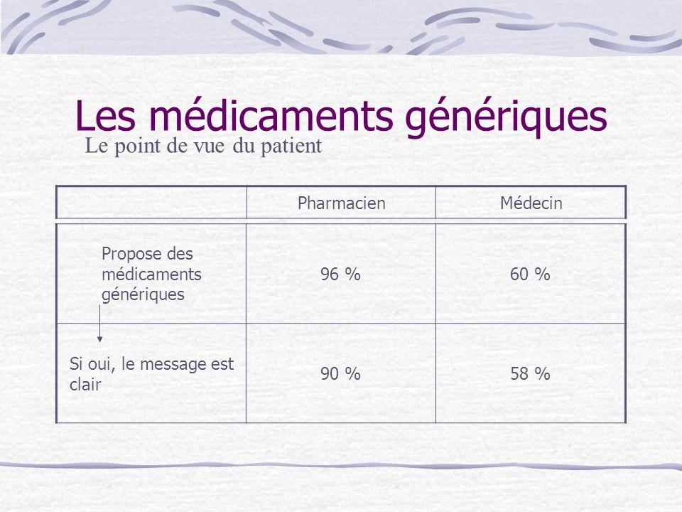 Les médicaments génériques Propose des médicaments génériques 96 %60 % Si oui, le message est clair 90 %58 % Le point de vue du patient PharmacienMéde