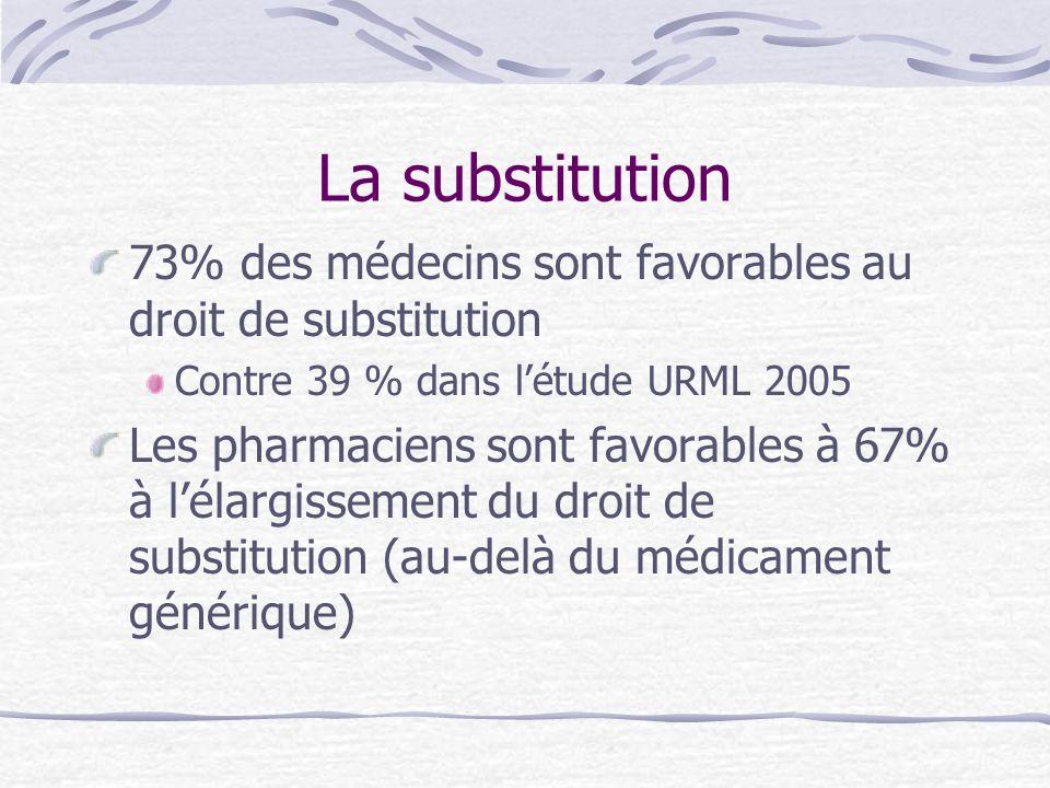 La substitution 73% des médecins sont favorables au droit de substitution Contre 39 % dans létude URML 2005 Les pharmaciens sont favorables à 67% à lé