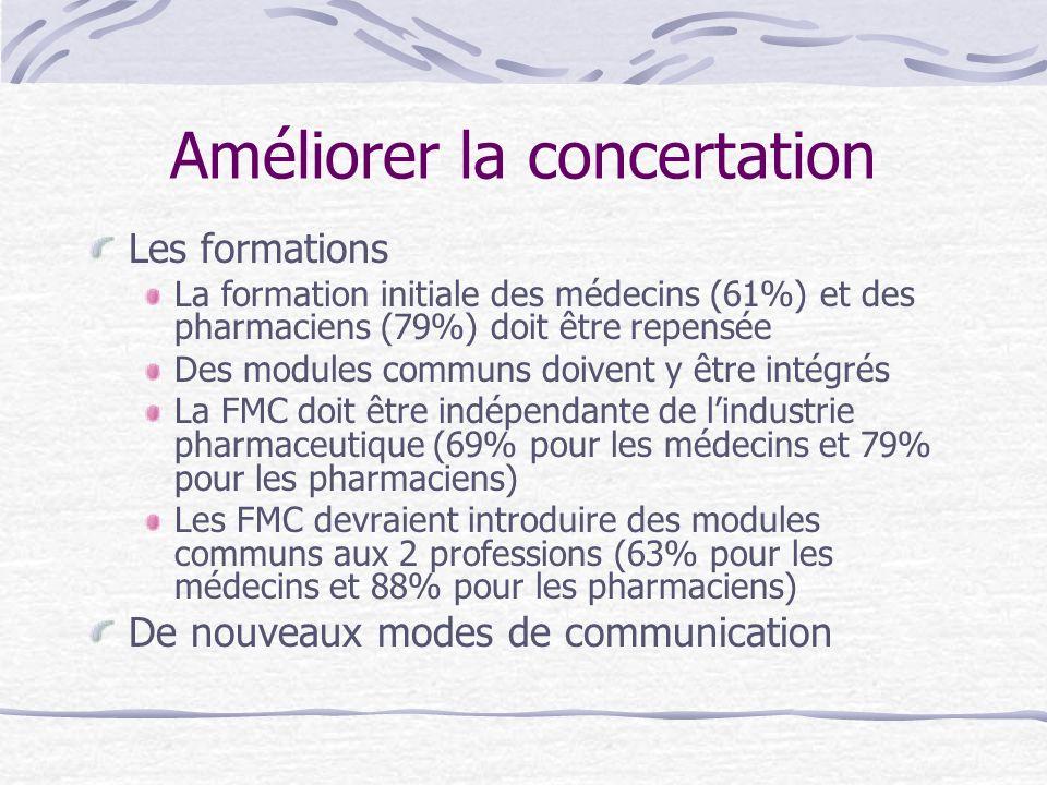Les formations La formation initiale des médecins (61%) et des pharmaciens (79%) doit être repensée Des modules communs doivent y être intégrés La FMC