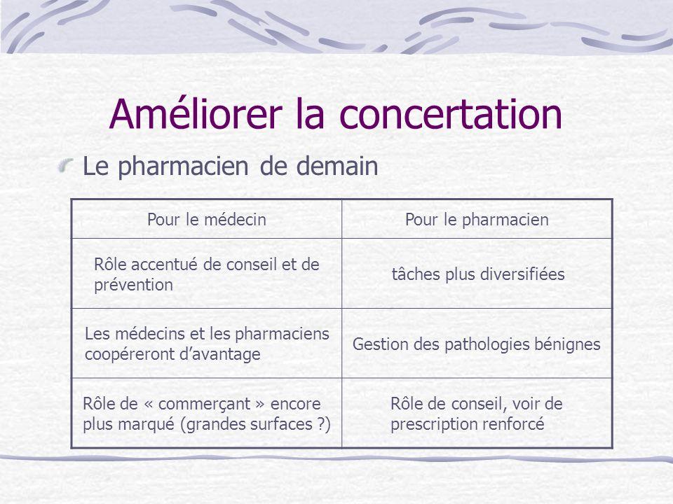 Le pharmacien de demain Pour le médecinPour le pharmacien Rôle accentué de conseil et de prévention tâches plus diversifiées Les médecins et les pharm