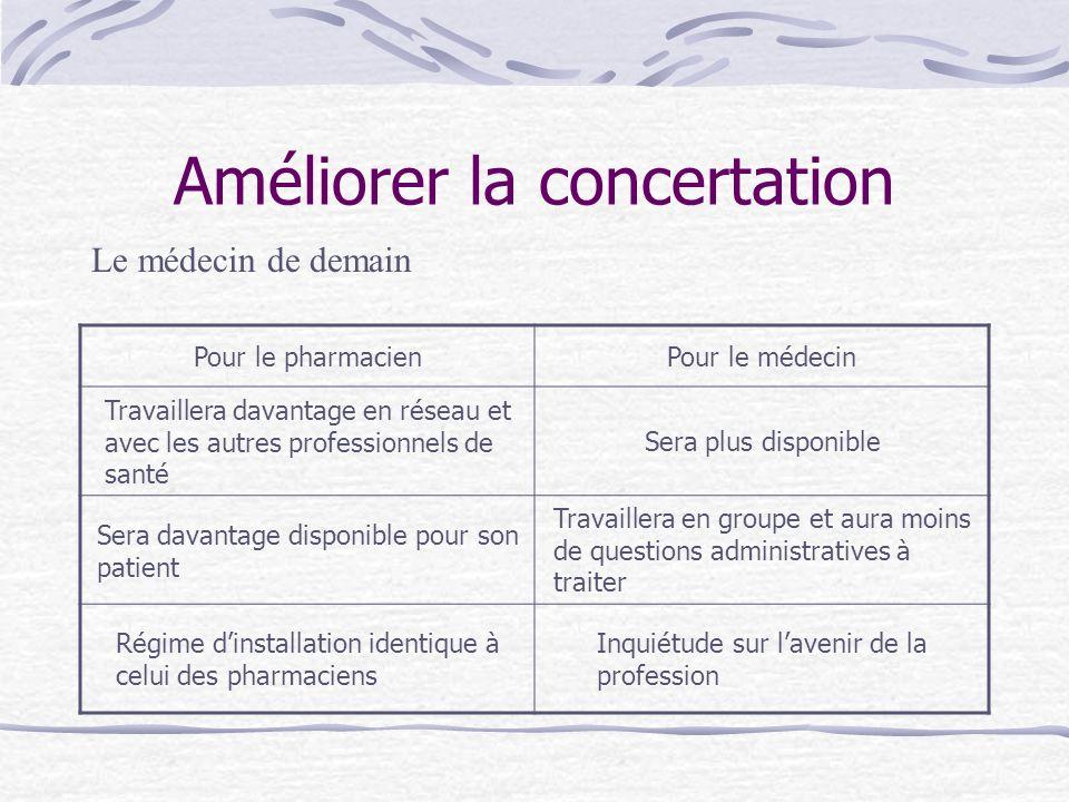 Améliorer la concertation Pour le pharmacienPour le médecin Travaillera davantage en réseau et avec les autres professionnels de santé Sera plus dispo