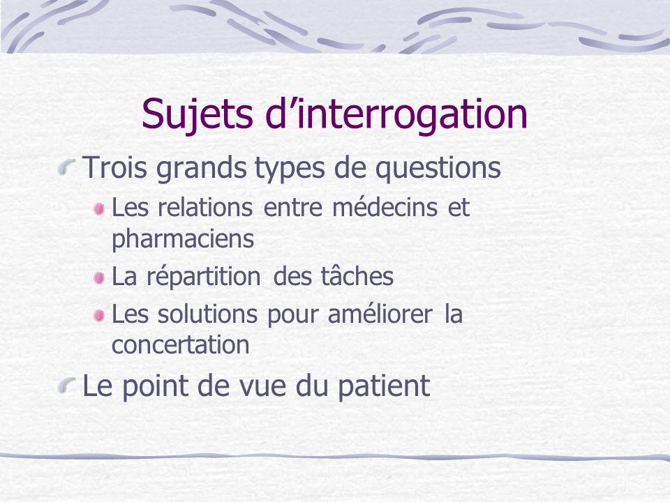 Sujets dinterrogation Trois grands types de questions Les relations entre médecins et pharmaciens La répartition des tâches Les solutions pour amélior