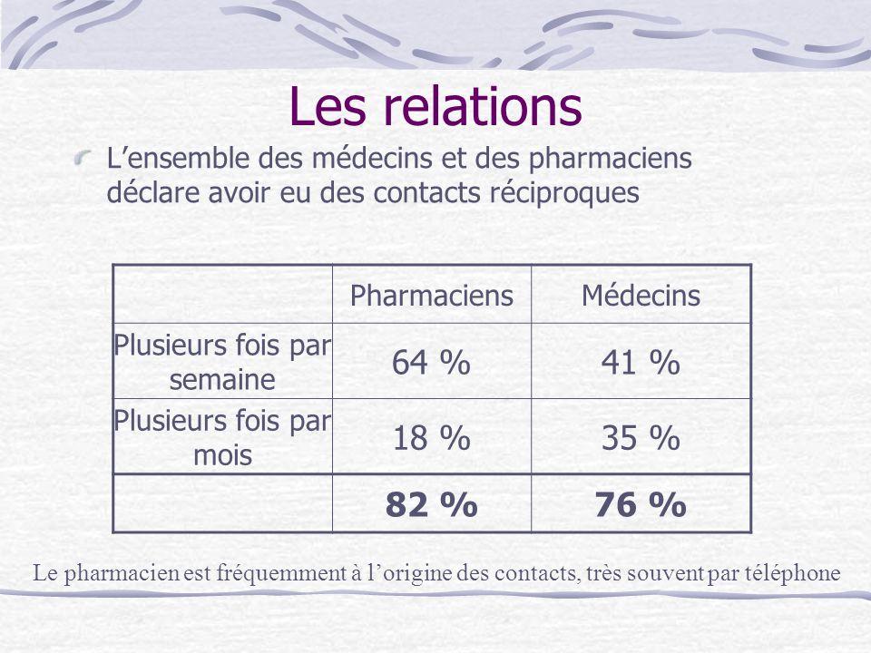 Les relations Lensemble des médecins et des pharmaciens déclare avoir eu des contacts réciproques PharmaciensMédecins Plusieurs fois par semaine 64 %4