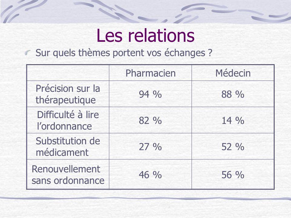 Les relations Sur quels thèmes portent vos échanges ? PharmacienMédecin Précision sur la thérapeutique 94 %88 % Difficulté à lire lordonnance 82 %14 %