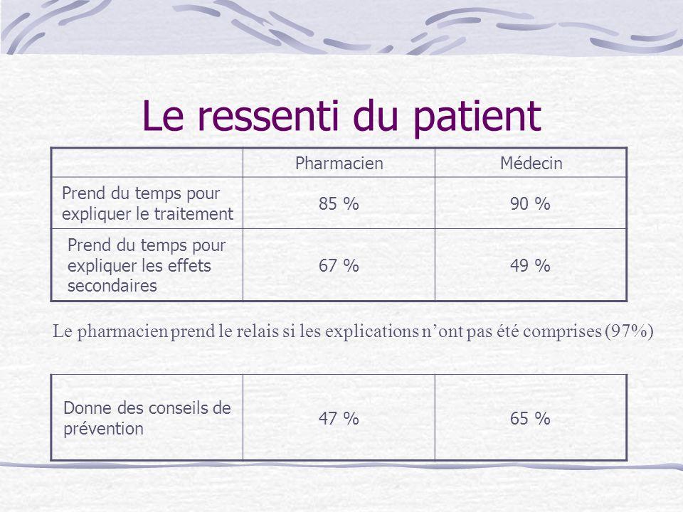 Le ressenti du patient PharmacienMédecin Prend du temps pour expliquer le traitement 85 %90 % Prend du temps pour expliquer les effets secondaires 67