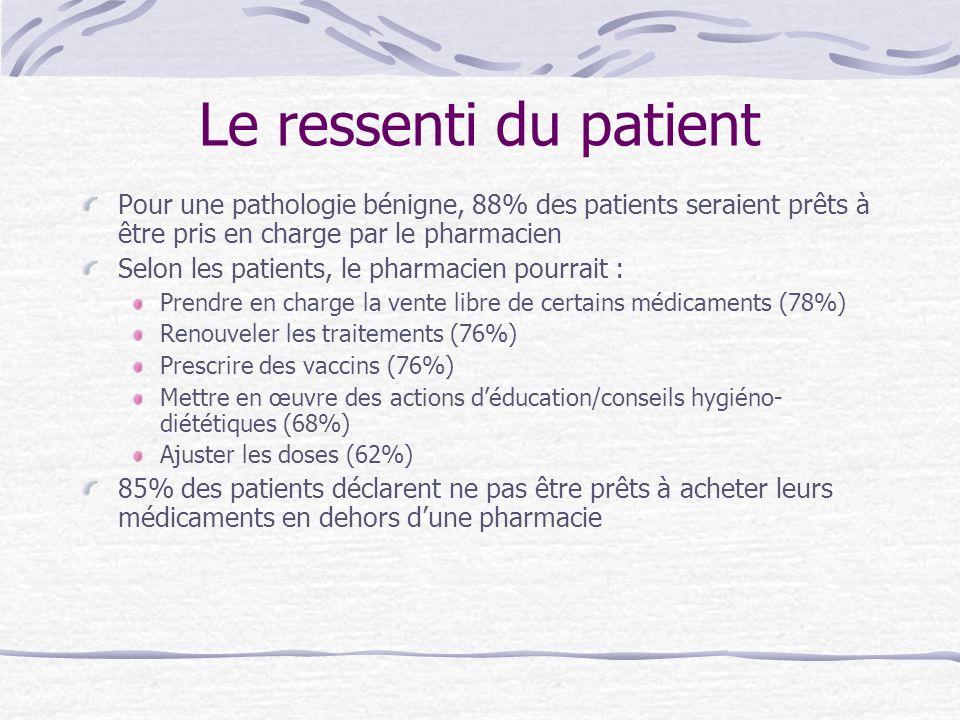 Le ressenti du patient Pour une pathologie bénigne, 88% des patients seraient prêts à être pris en charge par le pharmacien Selon les patients, le pha