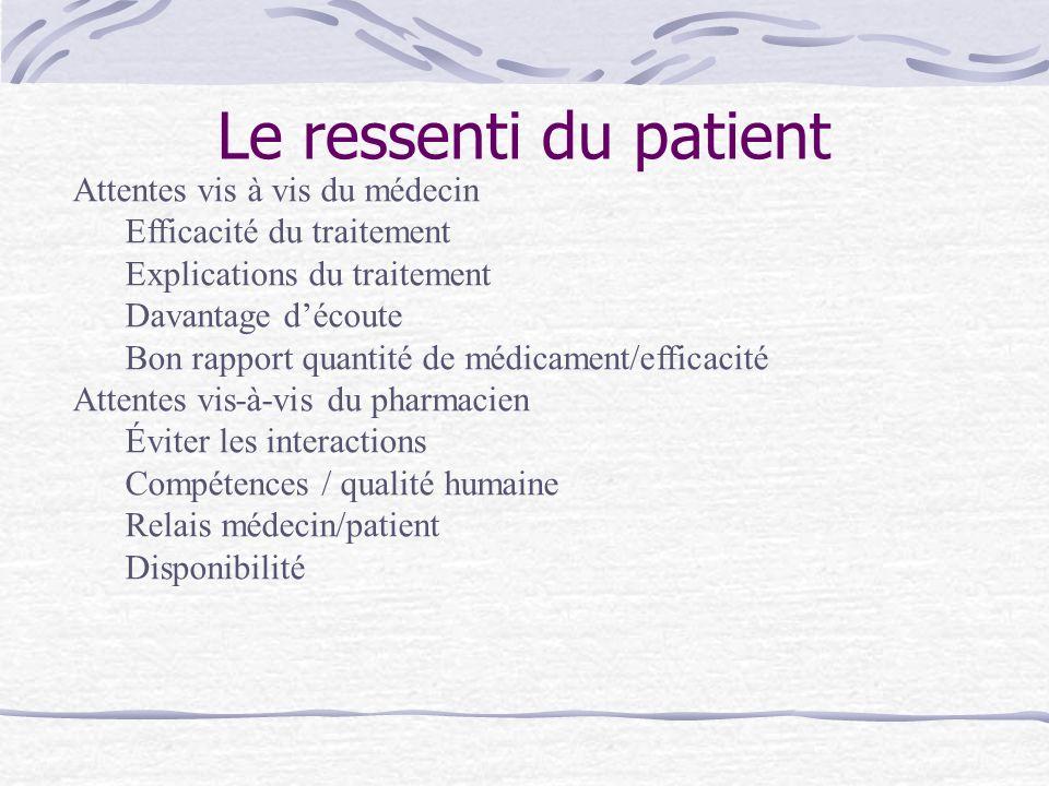 Le ressenti du patient Attentes vis à vis du médecin Efficacité du traitement Explications du traitement Davantage découte Bon rapport quantité de méd
