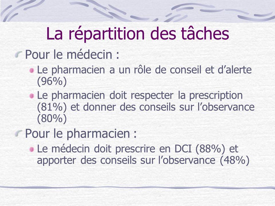 La répartition des tâches Pour le médecin : Le pharmacien a un rôle de conseil et dalerte (96%) Le pharmacien doit respecter la prescription (81%) et