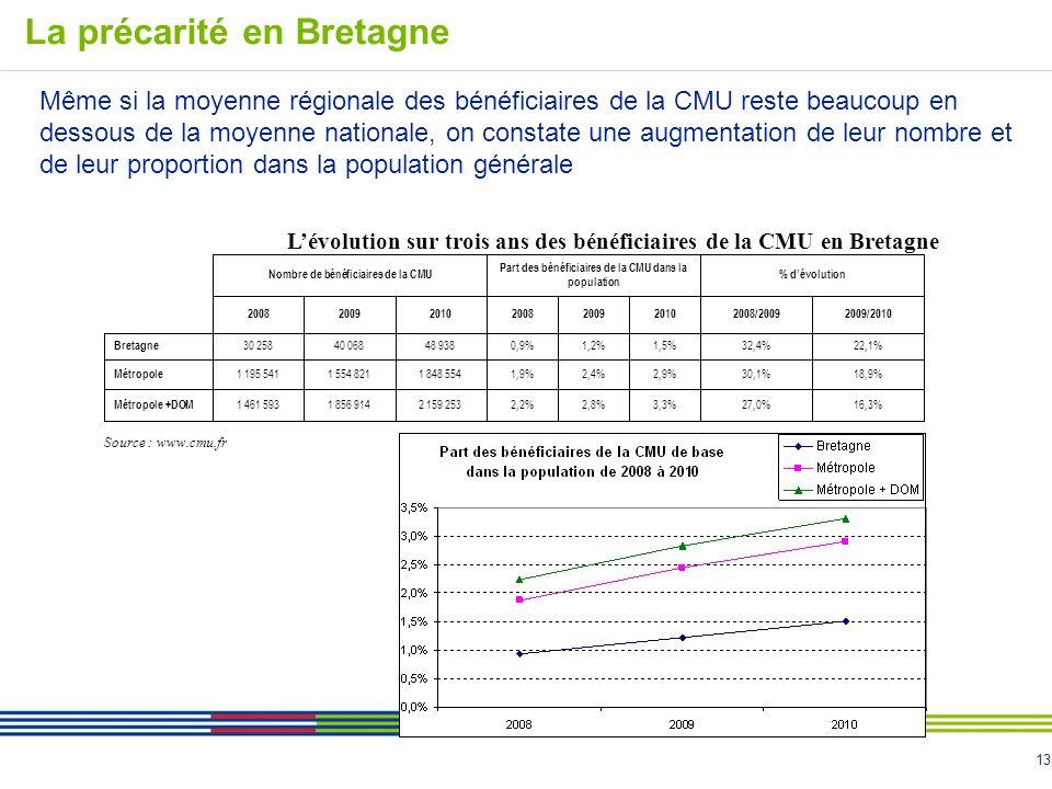 13 Même si la moyenne régionale des bénéficiaires de la CMU reste beaucoup en dessous de la moyenne nationale, on constate une augmentation de leur nombre et de leur proportion dans la population générale La précarité en Bretagne Nombre de bénéficiaires de la CMU Part des bénéficiaires de la CMU dans la population % dévolution 2008200920102008200920102008/20092009/2010 Bretagne 30 25840 06848 9380,9%1,2%1,5%32,4%22,1% Métropole 1 195 5411 554 8211 848 5541,9%2,4%2,9%30,1%18,9% Métropole +DOM 1 461 5931 856 9142 159 2532,2%2,8%3,3%27,0%16,3% Lévolution sur trois ans des bénéficiaires de la CMU en Bretagne Source : www.cmu.fr