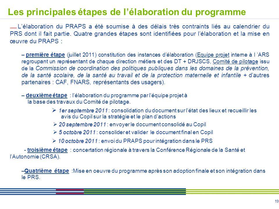 19 Lélaboration du PRAPS a été soumise à des délais très contraints liés au calendrier du PRS dont il fait partie.