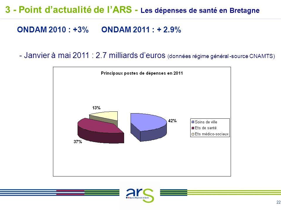 22 3 - Point dactualité de lARS - Les dépenses de santé en Bretagne - Janvier à mai 2011 : 2.7 milliards deuros (données régime général -source CNAMTS) ONDAM 2010 : +3%ONDAM 2011 : + 2.9%