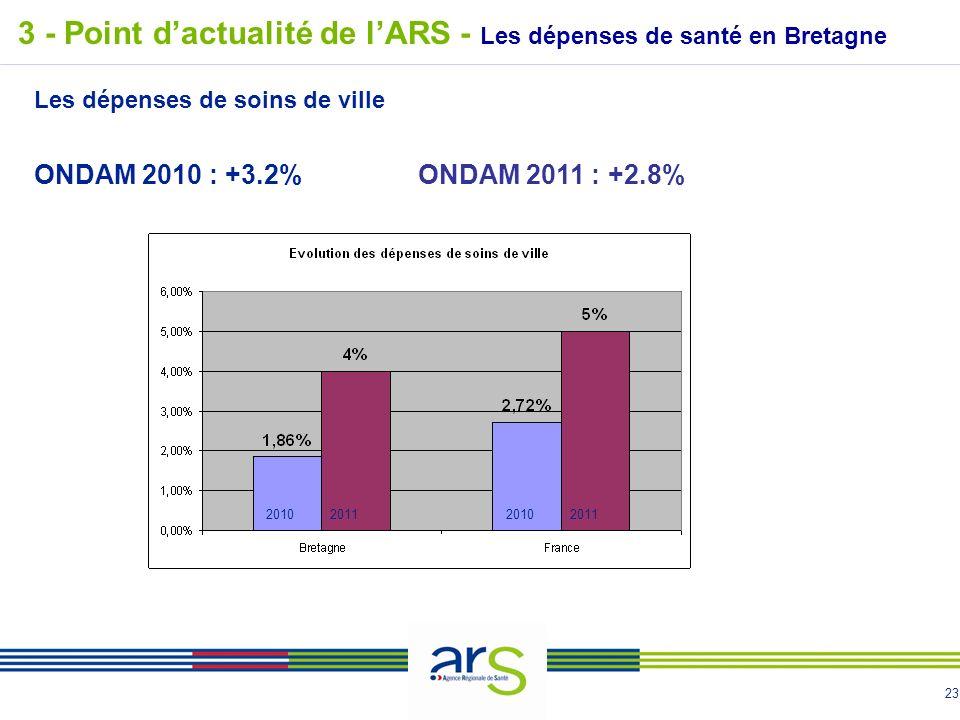 23 3 - Point dactualité de lARS - Les dépenses de santé en Bretagne Les dépenses de soins de ville ONDAM 2010 : +3.2%ONDAM 2011 : +2.8% 2010201120102011