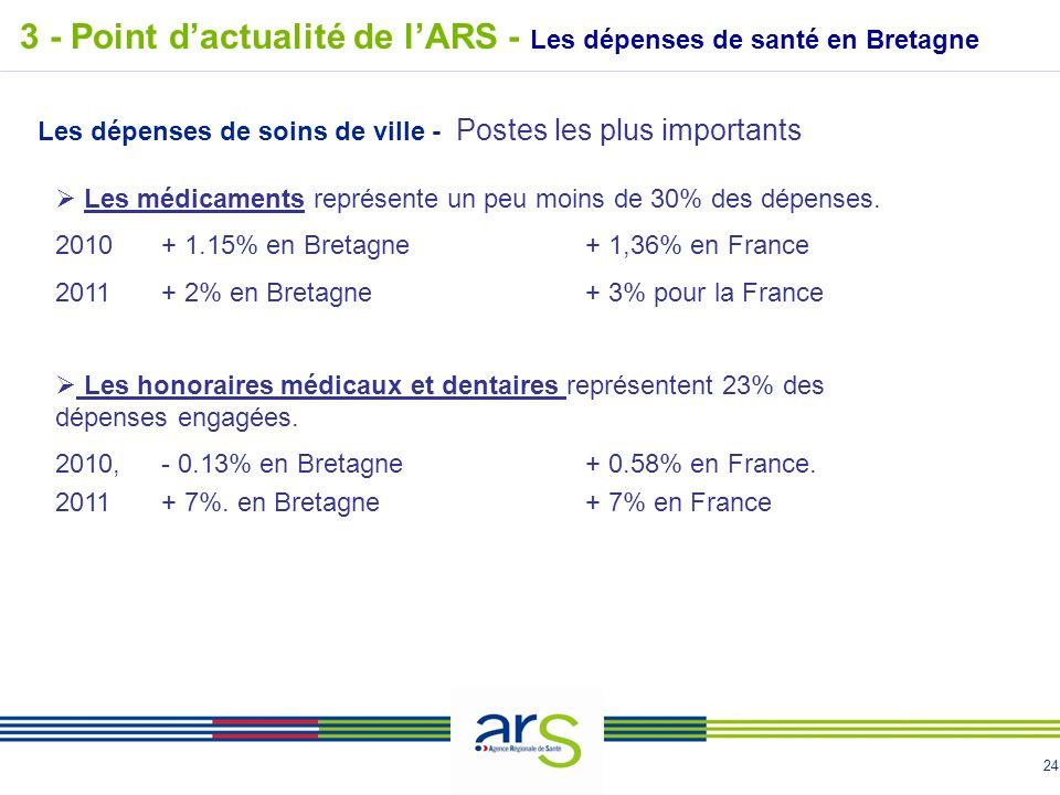 24 3 - Point dactualité de lARS - Les dépenses de santé en Bretagne Les dépenses de soins de ville - Postes les plus importants Les médicaments représente un peu moins de 30% des dépenses.