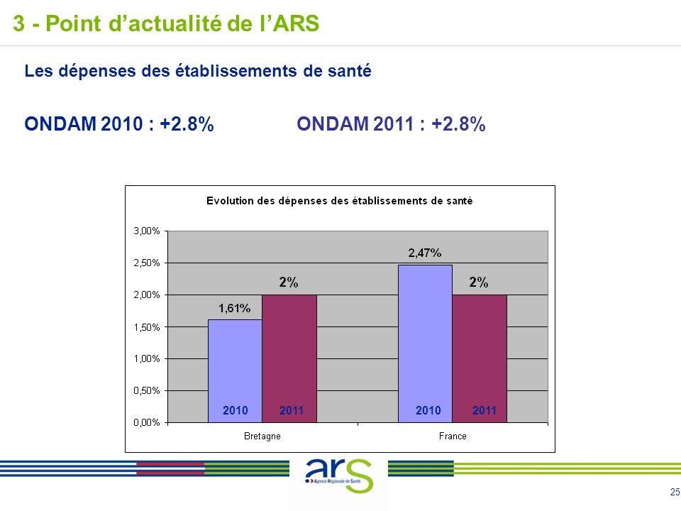 25 3 - Point dactualité de lARS 2010201120102011 Les dépenses des établissements de santé ONDAM 2010 : +2.8%ONDAM 2011 : +2.8%