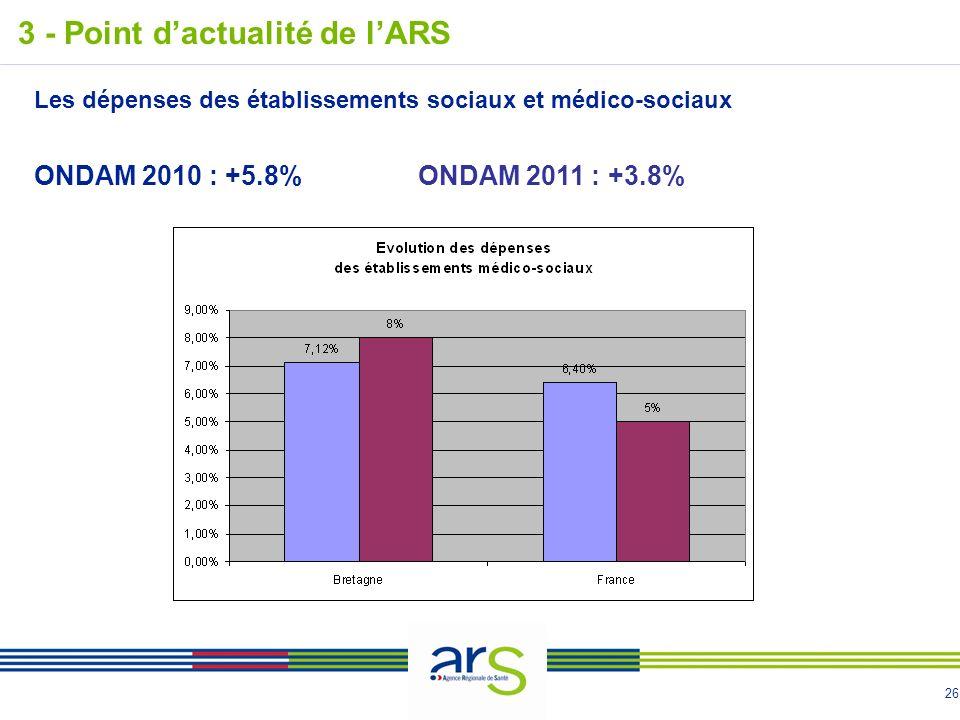 26 3 - Point dactualité de lARS Les dépenses des établissements sociaux et médico-sociaux ONDAM 2010 : +5.8%ONDAM 2011 : +3.8%