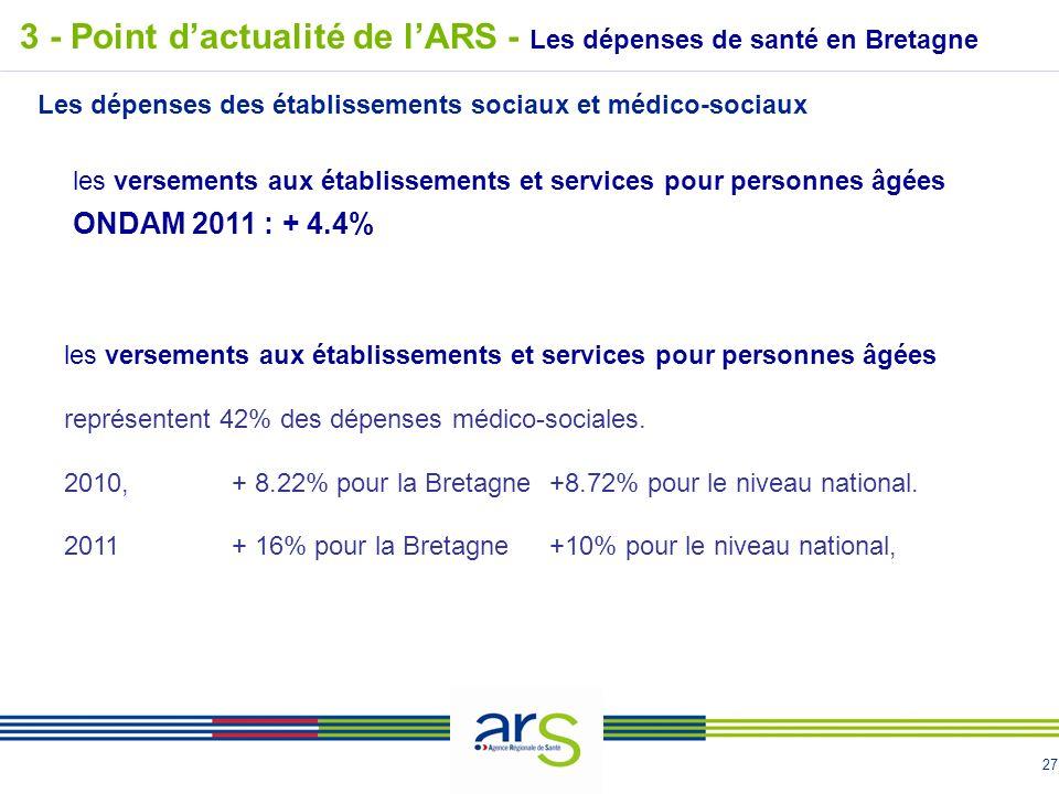 27 3 - Point dactualité de lARS - Les dépenses de santé en Bretagne Les dépenses des établissements sociaux et médico-sociaux les versements aux établissements et services pour personnes âgées représentent 42% des dépenses médico-sociales.