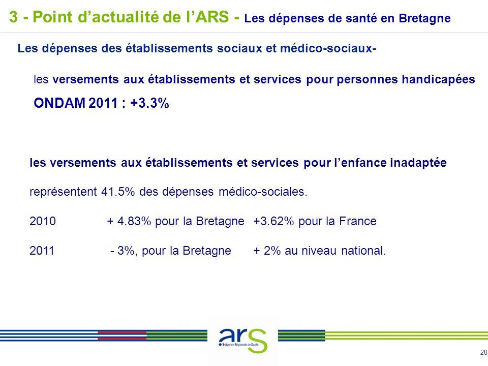 28 3 - Point dactualité de lARS - Les dépenses de santé en Bretagne Les dépenses des établissements sociaux et médico-sociaux- les versements aux établissements et services pour lenfance inadaptée représentent 41.5% des dépenses médico-sociales.