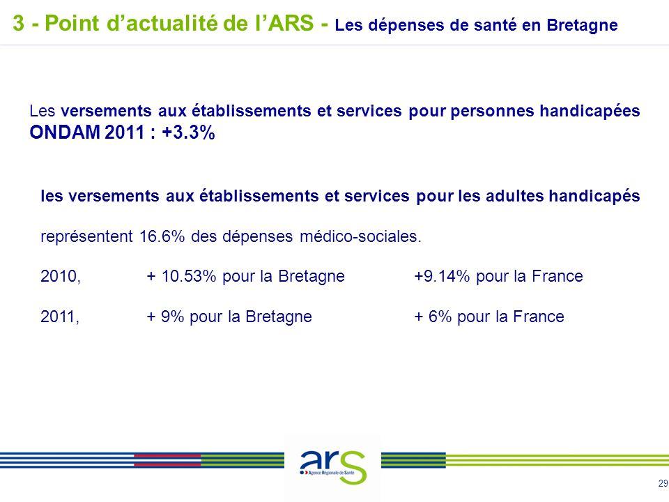 29 3 - Point dactualité de lARS - Les dépenses de santé en Bretagne les versements aux établissements et services pour les adultes handicapés représentent 16.6% des dépenses médico-sociales.