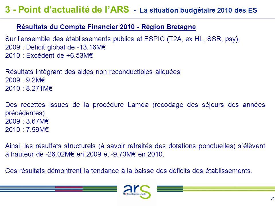 31 - La situation budgétaire 2010 des ES 3 - Point dactualité de lARS Résultats du Compte Financier 2010 - Région Bretagne Sur lensemble des établissements publics et ESPIC (T2A, ex HL, SSR, psy), 2009 : Déficit global de -13.16M 2010 : Excédent de +6.53M Résultats intègrant des aides non reconductibles allouées 2009 : 9.2M 2010 : 8.271M Des recettes issues de la procédure Lamda (recodage des séjours des années précédentes) 2009 : 3.67M 2010 : 7.99M Ainsi, les résultats structurels (à savoir retraités des dotations ponctuelles) sélèvent à hauteur de -26.02M en 2009 et -9.73M en 2010.