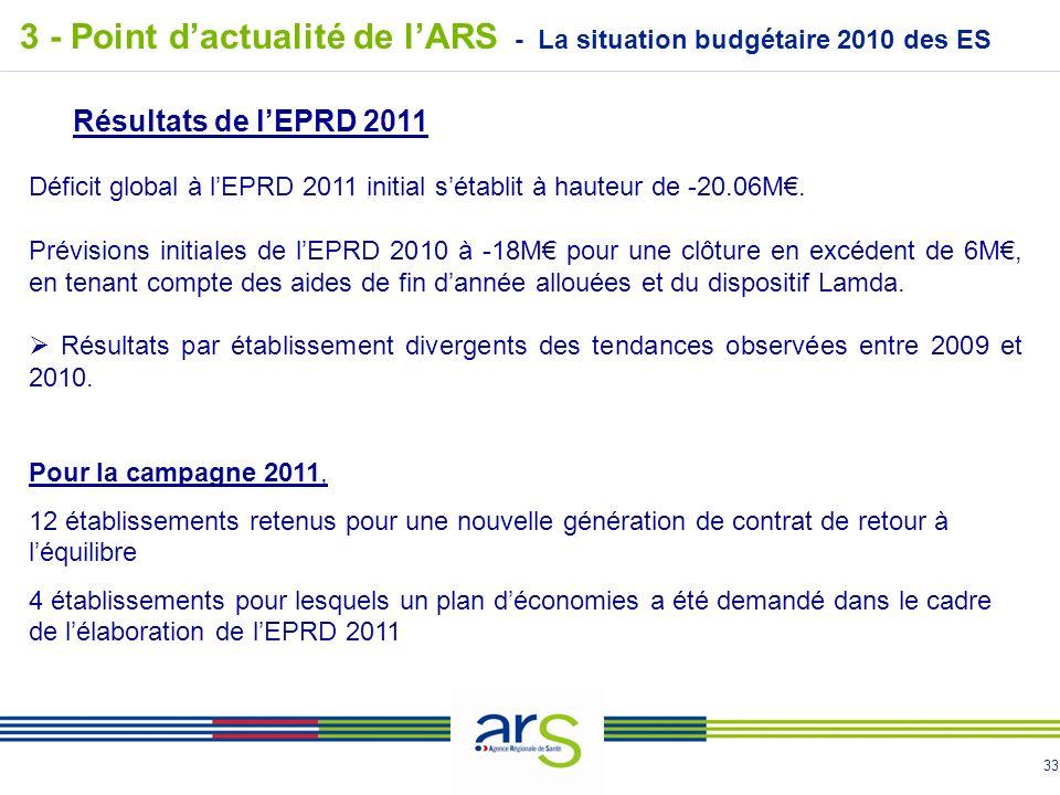 33 - La situation budgétaire 2010 des ES 3 - Point dactualité de lARS Résultats de lEPRD 2011 Déficit global à lEPRD 2011 initial sétablit à hauteur de -20.06M.