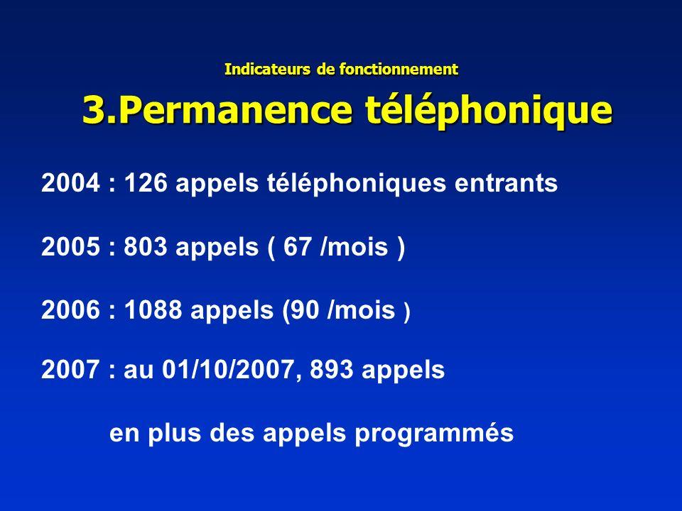 Indicateurs de fonctionnement 3.Permanence téléphonique 2004 : 126 appels téléphoniques entrants 2005 : 803 appels ( 67 /mois ) 2006 : 1088 appels (90 /mois ) 2007 : au 01/10/2007, 893 appels en plus des appels programmés
