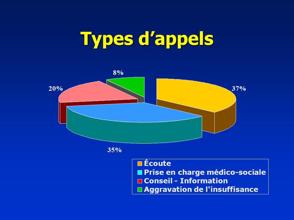Types dappels 37% 35% 20% 8% Écoute Prise en charge médico-sociale Conseil - Information Aggravation de l'insuffisance
