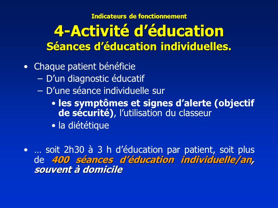 Indicateurs de fonctionnement 4-Activité déducation Séances déducation individuelles. Chaque patient bénéficie –Dun diagnostic éducatif –Dune séance i