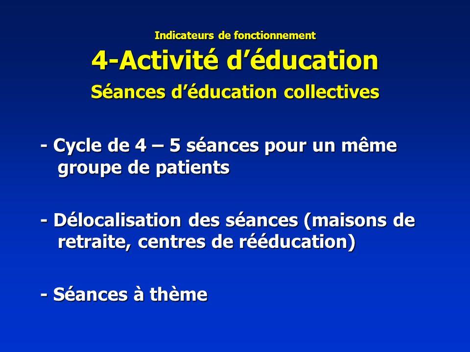 Indicateurs de fonctionnement 4-Activité déducation Séances déducation collectives - Cycle de 4 – 5 séances pour un même groupe de patients - Délocalisation des séances (maisons de retraite, centres de rééducation) - Séances à thème