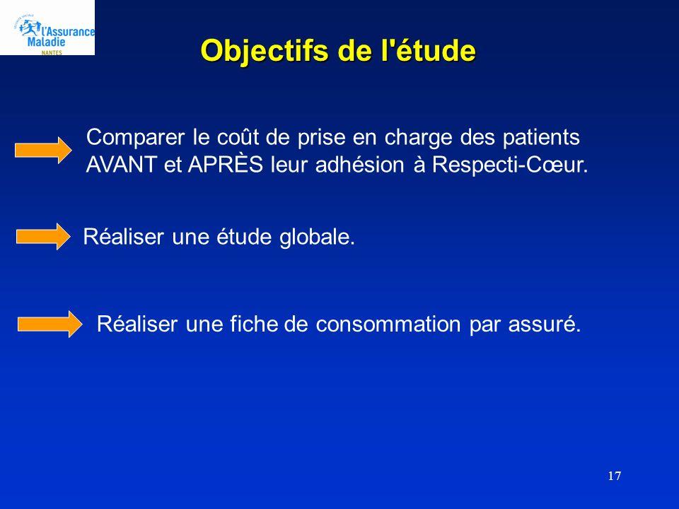 17 Objectifs de l étude Comparer le coût de prise en charge des patients AVANT et APRÈS leur adhésion à Respecti-Cœur.