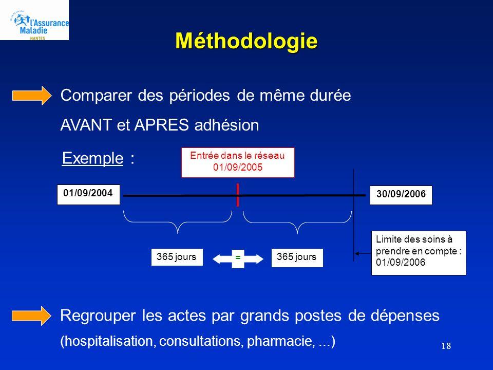 18 Méthodologie Entrée dans le réseau 01/09/2005 Limite des soins à prendre en compte : 01/09/2006 365 jours = 01/09/2004 30/09/2006 Exemple : Compare