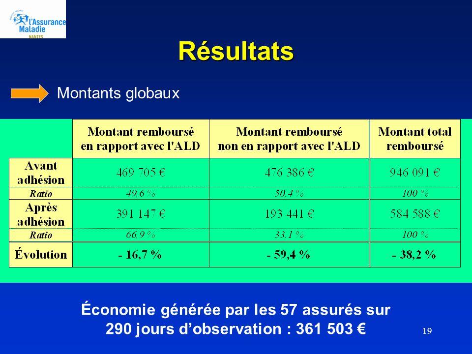 19 Résultats Montants globaux Économie générée par les 57 assurés sur 290 jours dobservation : 361 503
