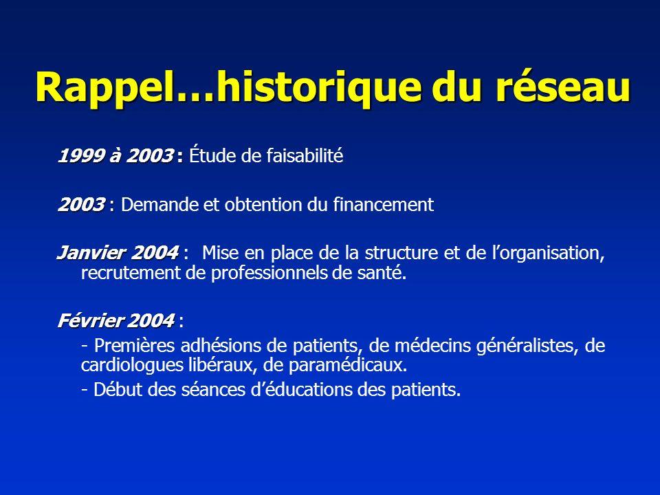 Rappel…historique du réseau 1999 à 2003 : 1999 à 2003 : Étude de faisabilité 2003 : 2003 : Demande et obtention du financement Janvier 2004 Janvier 2004 : Mise en place de la structure et de lorganisation, recrutement de professionnels de santé.