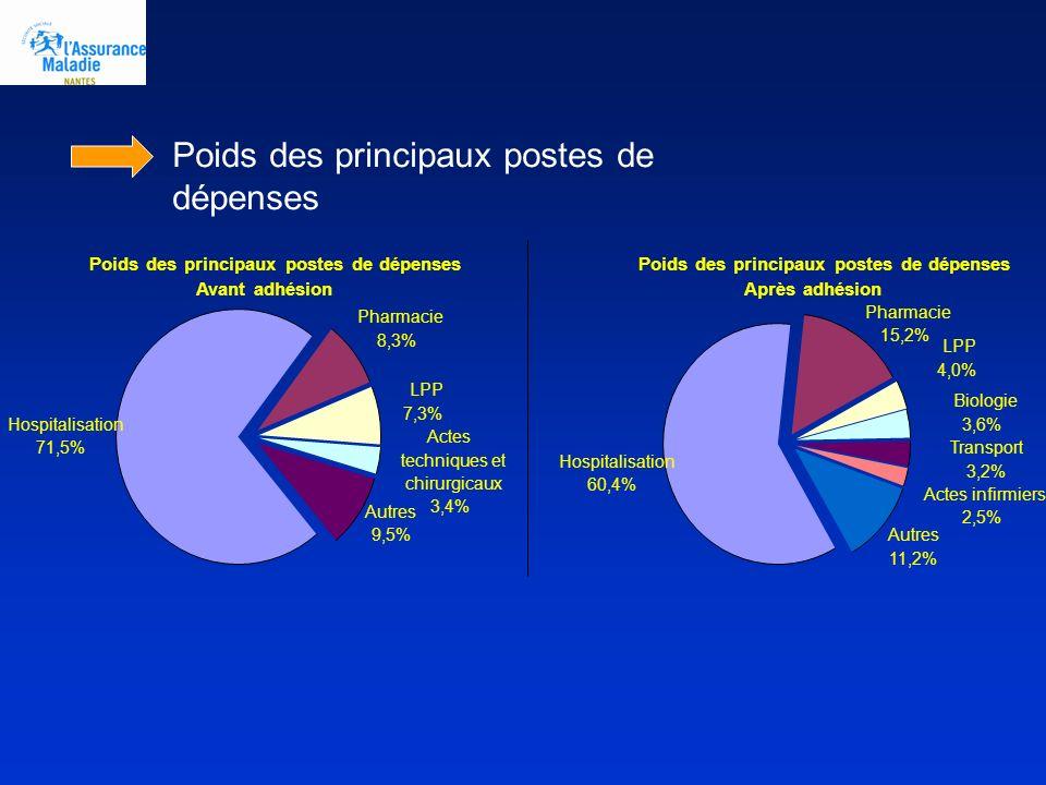 Poids des principaux postes de dépenses Avant adhésion Hospitalisation 71,5% Pharmacie 8,3% LPP 7,3% Actes techniques et chirurgicaux 3,4% Autres 9,5%