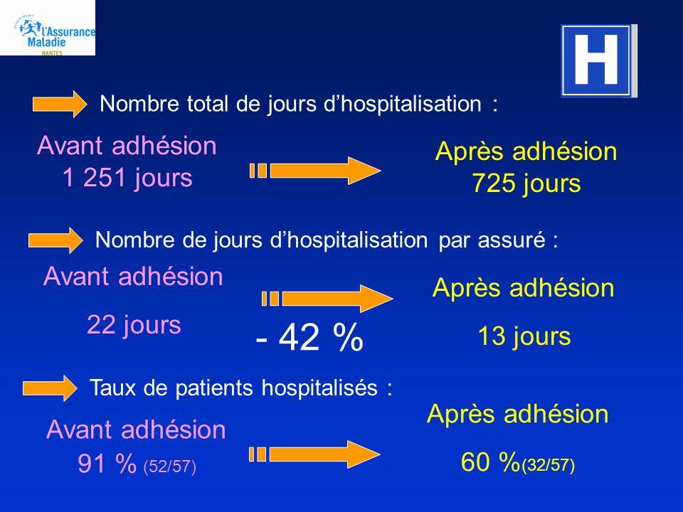 Nombre total de jours dhospitalisation : Avant adhésion 1 251 jours Après adhésion 725 jours Nombre de jours dhospitalisation par assuré : Avant adhés