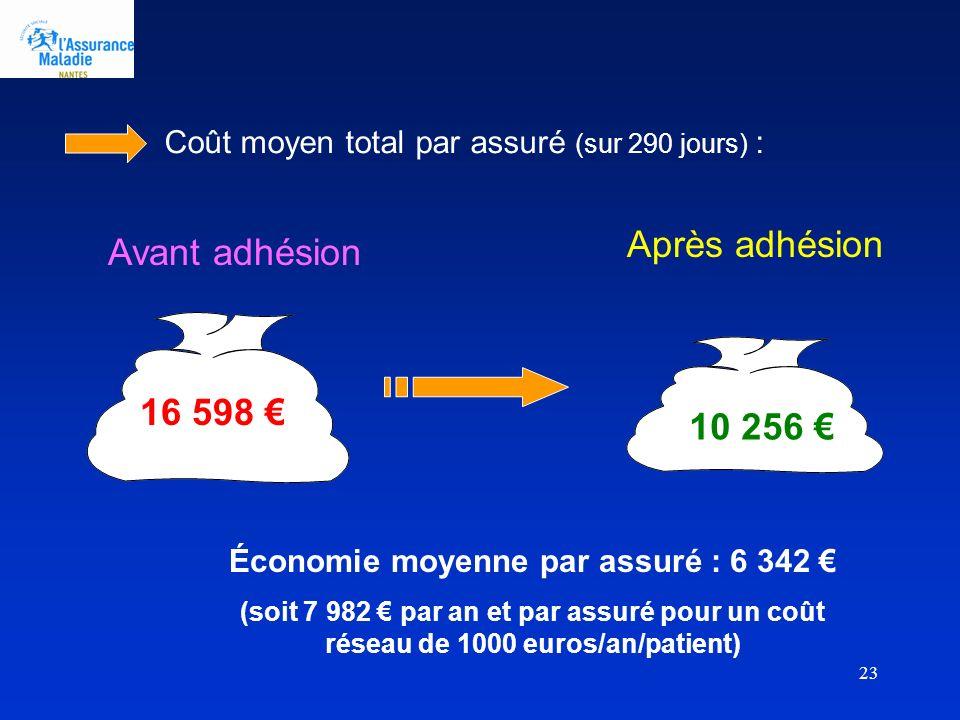 23 Coût moyen total par assuré (sur 290 jours) : 16 598 Avant adhésion 10 256 Après adhésion Économie moyenne par assuré : 6 342 (soit 7 982 par an et par assuré pour un coût réseau de 1000 euros/an/patient)