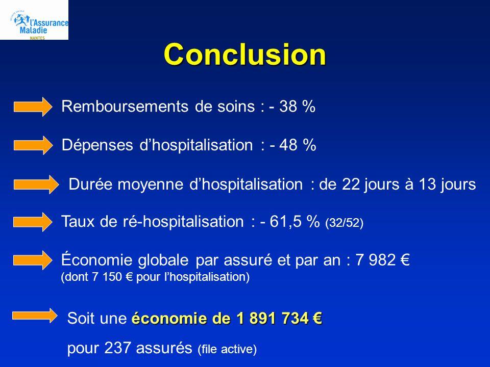 Conclusion Remboursements de soins : - 38 % Dépenses dhospitalisation : - 48 % Durée moyenne dhospitalisation : de 22 jours à 13 jours Taux de ré-hosp