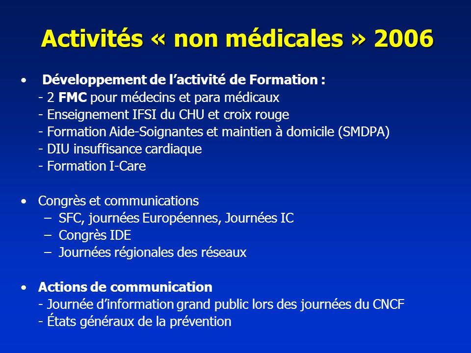 Activités « non médicales » 2006 Développement de lactivité de Formation : - 2 FMC pour médecins et para médicaux - Enseignement IFSI du CHU et croix rouge - Formation Aide-Soignantes et maintien à domicile (SMDPA) - DIU insuffisance cardiaque - Formation I-Care Congrès et communications –SFC, journées Européennes, Journées IC –Congrès IDE –Journées régionales des réseaux Actions de communication - Journée dinformation grand public lors des journées du CNCF - États généraux de la prévention