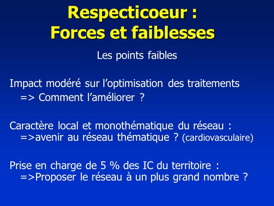 Respecticoeur : Forces et faiblesses Les points faibles Impact modéré sur loptimisation des traitements => Comment laméliorer ? Caractère local et mon
