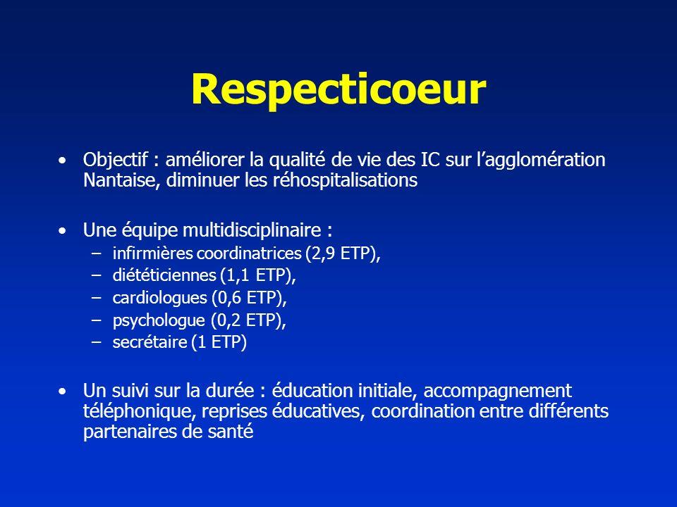 Respecticoeur Objectif : améliorer la qualité de vie des IC sur lagglomération Nantaise, diminuer les réhospitalisations Une équipe multidisciplinaire : –infirmières coordinatrices (2,9 ETP), –diététiciennes (1,1 ETP), –cardiologues (0,6 ETP), –psychologue (0,2 ETP), –secrétaire (1 ETP) Un suivi sur la durée : éducation initiale, accompagnement téléphonique, reprises éducatives, coordination entre différents partenaires de santé