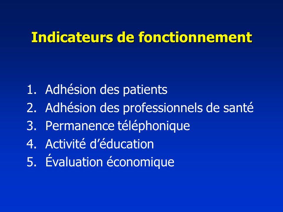 Indicateurs de fonctionnement 1.Adhésion des patients 2.Adhésion des professionnels de santé 3.Permanence téléphonique 4.Activité déducation 5.Évaluation économique
