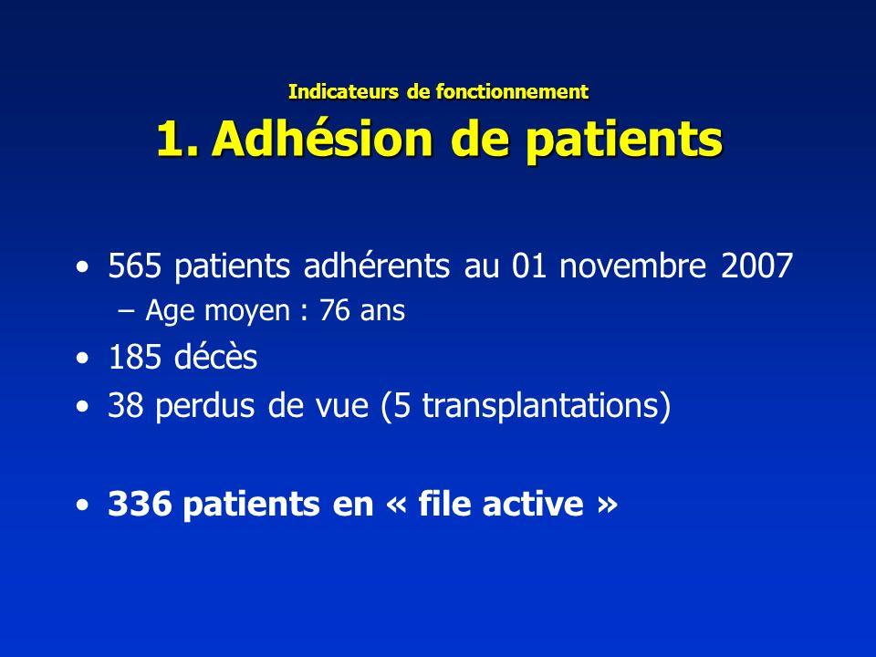 Indicateurs de fonctionnement 1. Adhésion de patients 565 patients adhérents au 01 novembre 2007 –Age moyen : 76 ans 185 décès 38 perdus de vue (5 tra