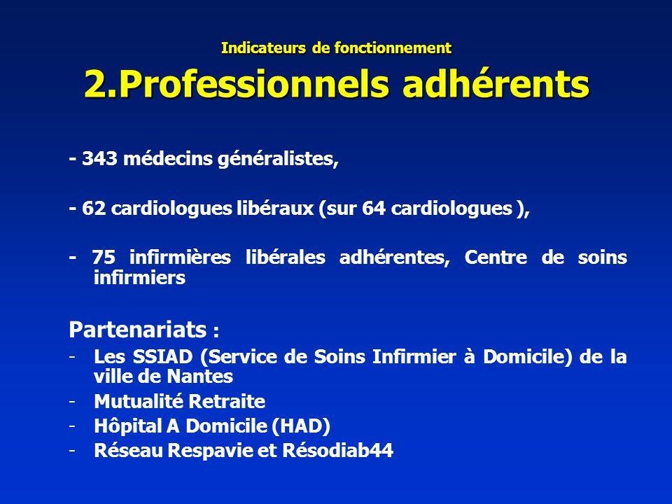 Indicateurs de fonctionnement 2.Professionnels adhérents - 343 médecins généralistes, - 62 cardiologues libéraux (sur 64 cardiologues ), - 75 infirmières libérales adhérentes, Centre de soins infirmiers Partenariats : -Les SSIAD (Service de Soins Infirmier à Domicile) de la ville de Nantes -Mutualité Retraite -Hôpital A Domicile (HAD) -Réseau Respavie et Résodiab44