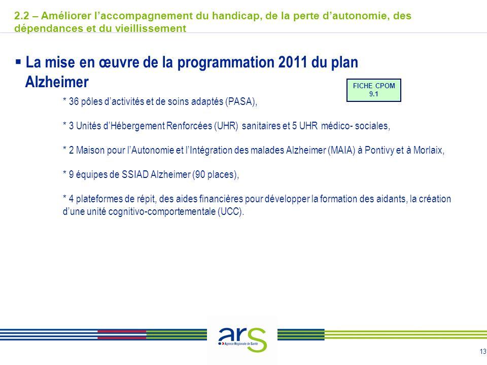 13 La mise en œuvre de la programmation 2011 du plan Alzheimer * 36 pôles dactivités et de soins adaptés (PASA), * 3 Unités dHébergement Renforcées (U