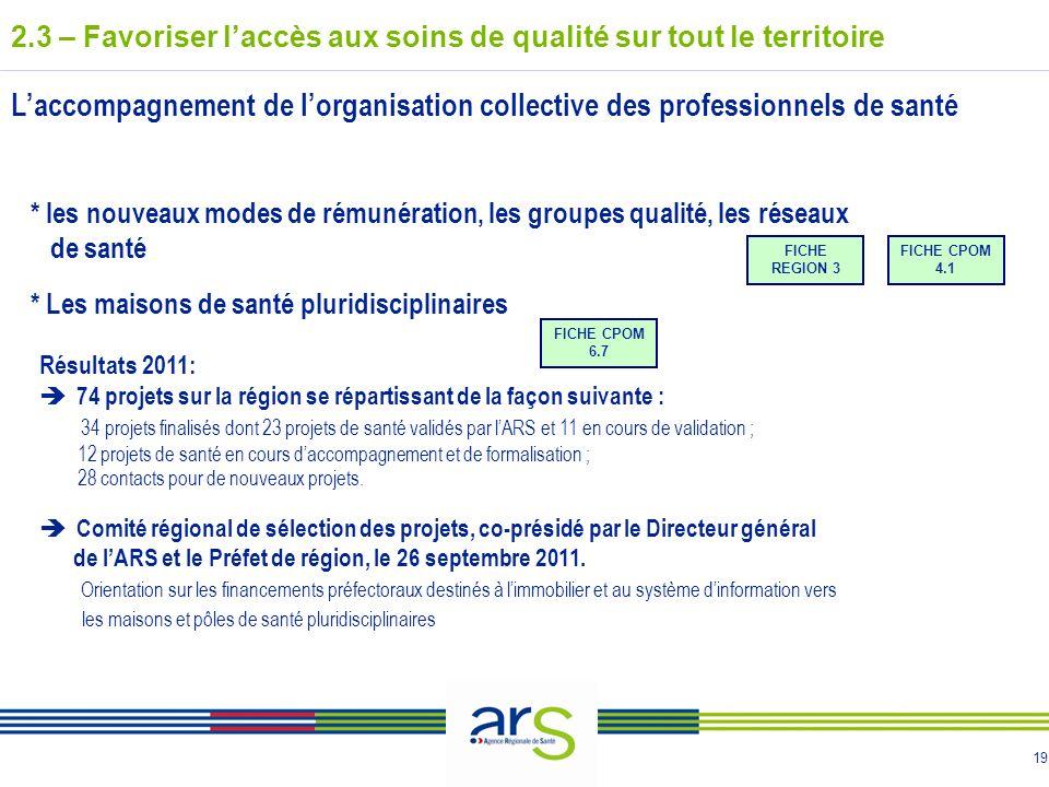 19 2.3 – Favoriser laccès aux soins de qualité sur tout le territoire Résultats 2011: 74 projets sur la région se répartissant de la façon suivante :