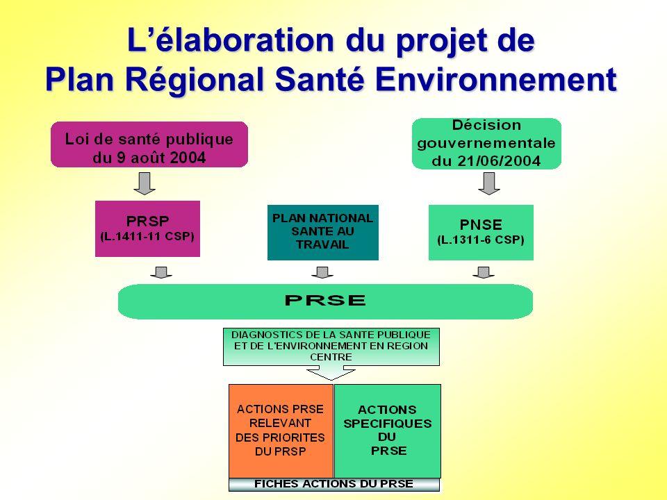 articulation des plans nécessaire articulation des plans nécessaire comité de pilotage commun un comité de pilotage commun PRSE-PRSP présidé par le Préfet de Région comité de pilotage restreint un comité de pilotage restreint (DRIRE, DRTEFP et DRASS) présidé par le SGAR décembre 2004 : première réunion du comité de pilotage restreint décembre 2004 : première réunion du comité de pilotage restreint 6 avril 2005 : comité de pilotage PRSP-PRSE 6 avril 2005 : comité de pilotage PRSP-PRSE 26 avril 2005 : conférence de concertation PRSP- PRSE 26 avril 2005 : conférence de concertation PRSP- PRSE présentation des projets de fiches actions définition des priorités du PRSE constitution de 3 groupes de travail : « pollution atmosphérique », « pesticides », « bruit et bâtiments accueillant des enfants »