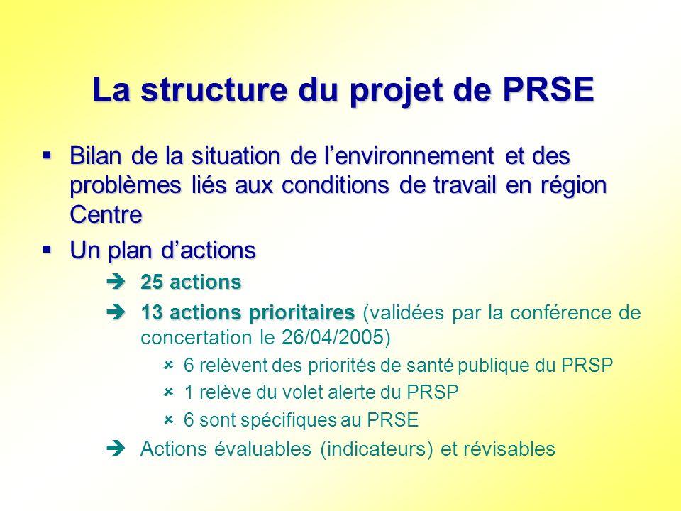 La structure du projet de PRSE Actions déclinées en « fiches actions » Actions déclinées en « fiches actions » constat local orientations nationales objectifs locaux actions à mener acteurs et partenaires indicateurs