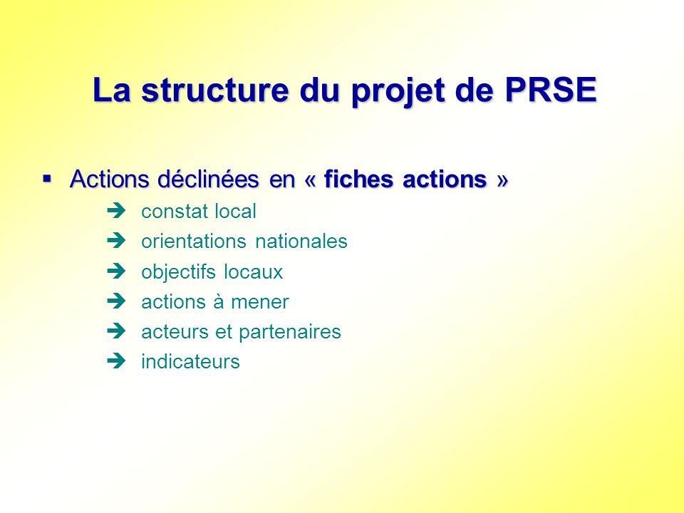 La structure du projet de PRSE Actions déclinées en « fiches actions » Actions déclinées en « fiches actions » constat local orientations nationales o