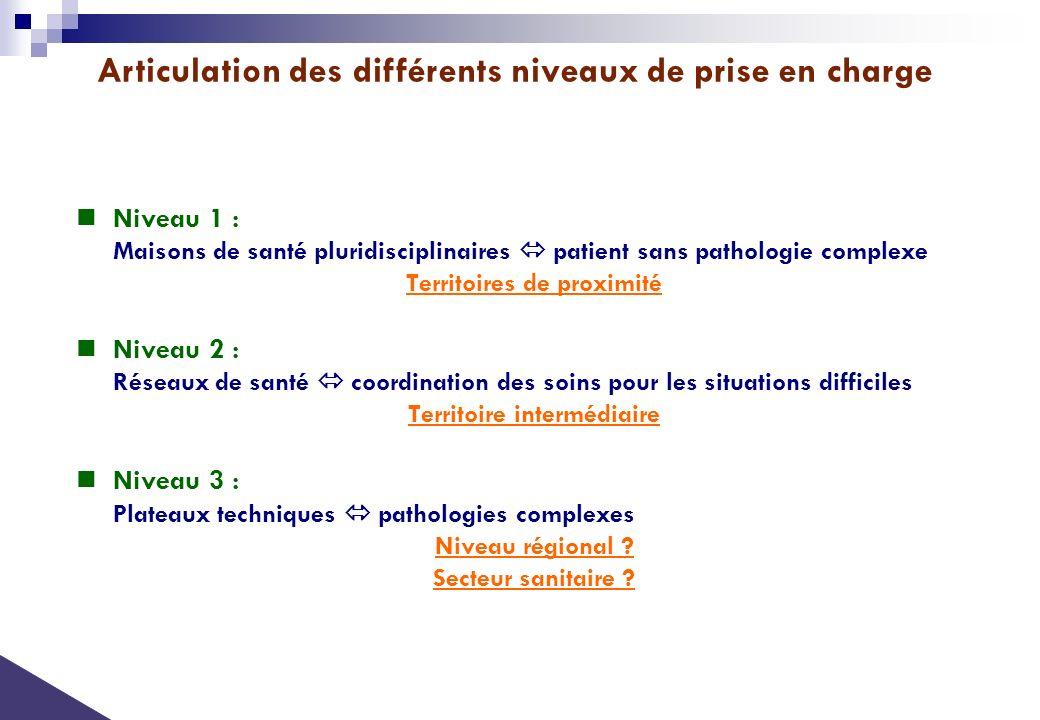 Niveau 1 : Maisons de santé pluridisciplinaires patient sans pathologie complexe Territoires de proximité Niveau 2 : Réseaux de santé coordination des