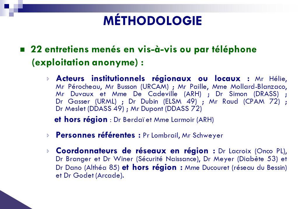 MÉTHODOLOGIE 22 entretiens menés en vis-à-vis ou par téléphone (exploitation anonyme) : Acteurs institutionnels régionaux ou locaux : Mr Hélie, Mr Pér