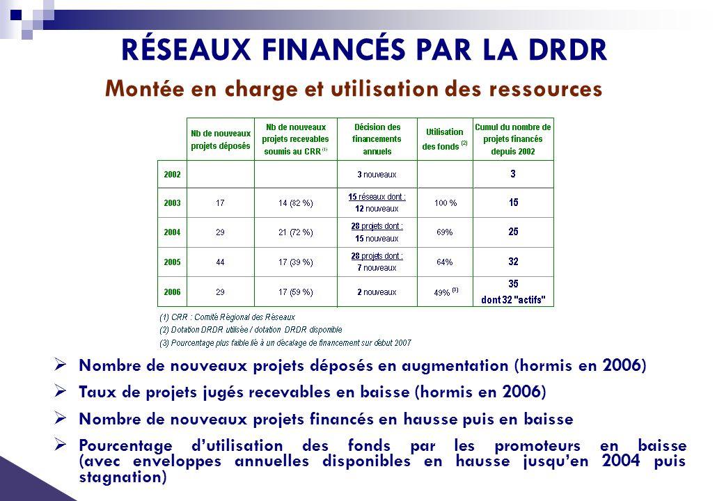 RÉSEAUX FINANCÉS PAR LA DRDR Nombre de nouveaux projets déposés en augmentation (hormis en 2006) Taux de projets jugés recevables en baisse (hormis en